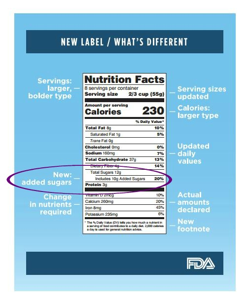 New FDA food label with a line for added sugars